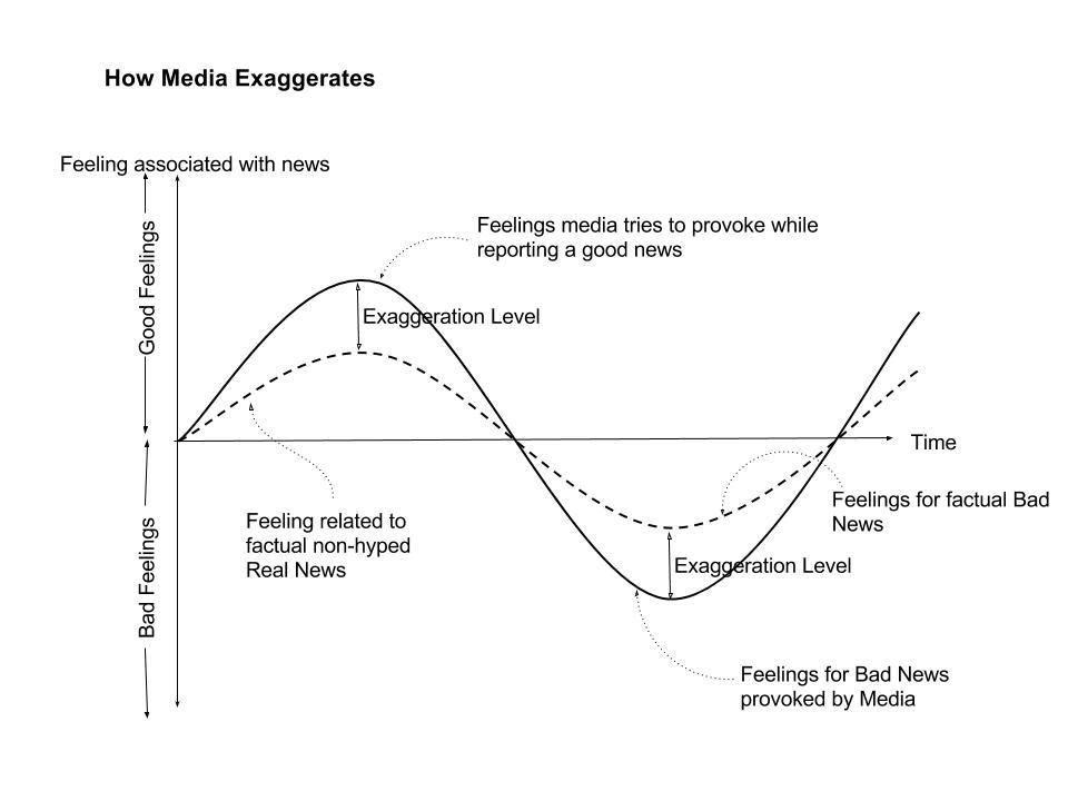 How media exaggerates