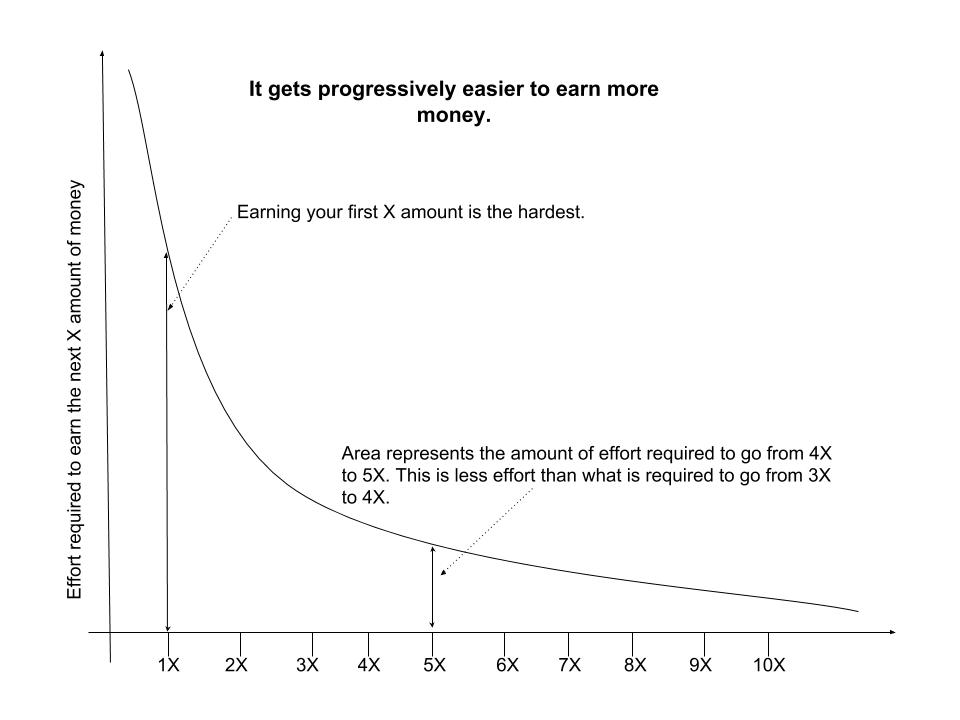 It gets easier to earn more money