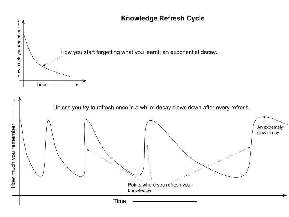 Knowledge Refresh and Decay