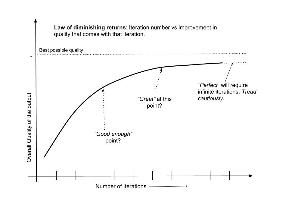 law of diminishing returns | graphs of intuition